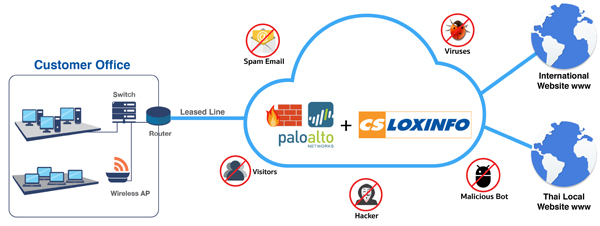 Palo Alto on Cloud is now available at CS LOXINFO   (The first provider in Thailand)
