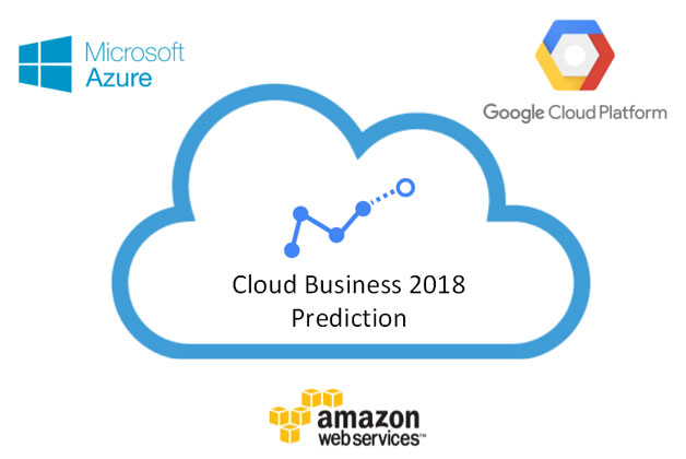Cloud business prediction in 2018 of Forrester Research