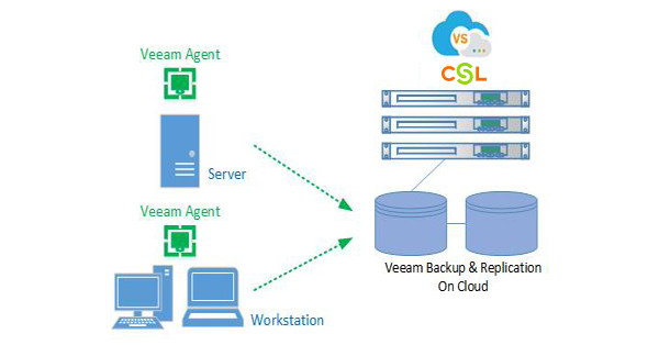 Cloud Backup by CSL